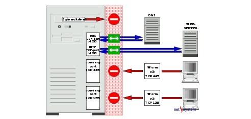 Sơ đồ minh họa tường lửa firewall