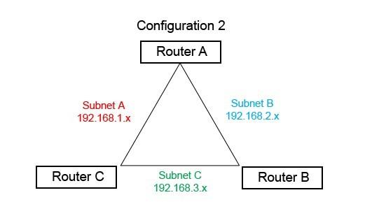 Cấu hình 3 router