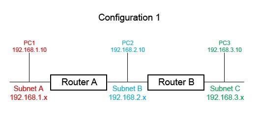 Cấu hình 2 router