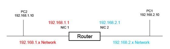 router cơ bản