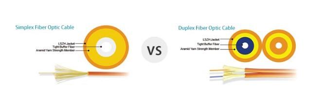 simplex và duplex