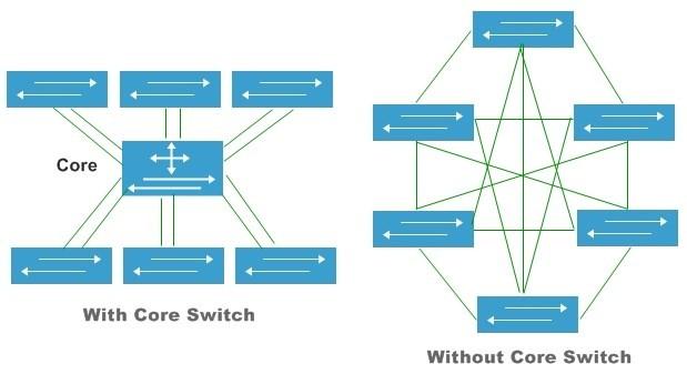 core switch làm gì?