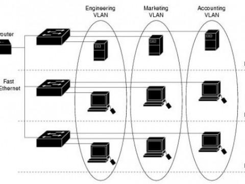 VLAN là gì? Cách thiết lập VLAN trên Switch Cisco