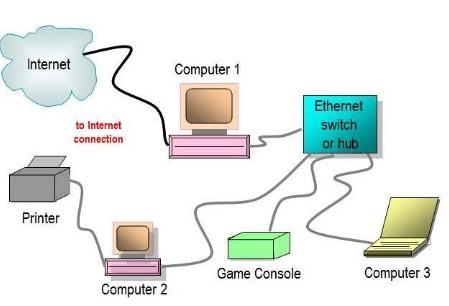 cổngethernet là gì