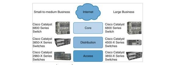 mô hình mạng 3 lớp (core distribution access)