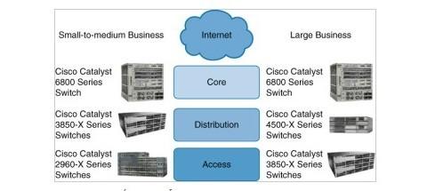 Distribution switch là gì? Chức năng phân phối của switch này ra sao?
