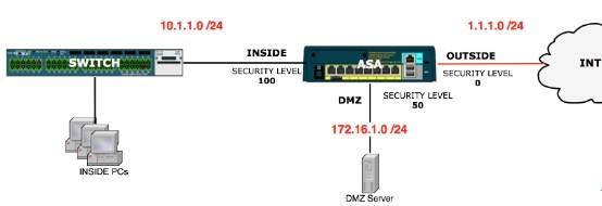 Làm thế nào để cấu hình ASA mức độ bảo mật?