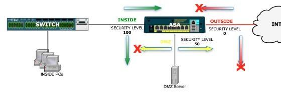 Các mức bảo mật tường lửa Firewall Cisco ASA là gì?