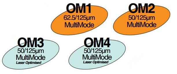 các loại dây cáp quang multimode