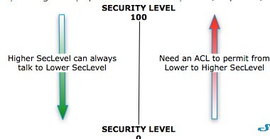 bảo mật từ 0 - thấp nhất đến 100 - cao nhất