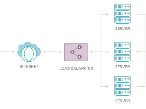 Cân bằng tải load balancing là gì?