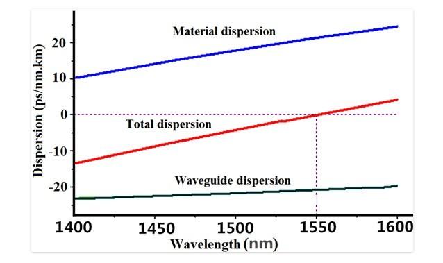 Cáp quang singlemode G.653