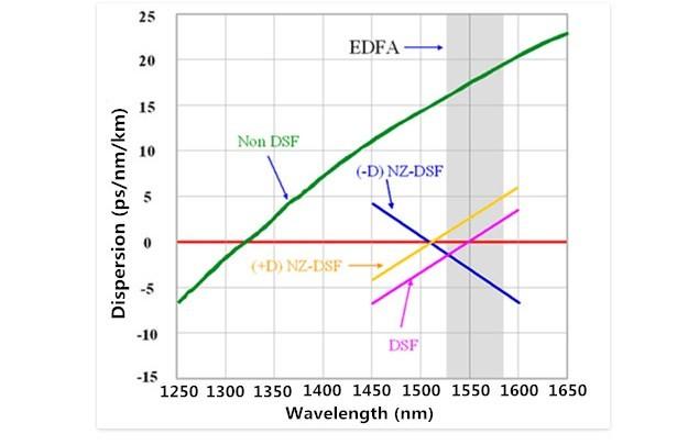 Cáp quang singlemode G.654 G.655