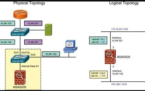 Hướng dẫn cấu hình tường lửa Firewall Cisco