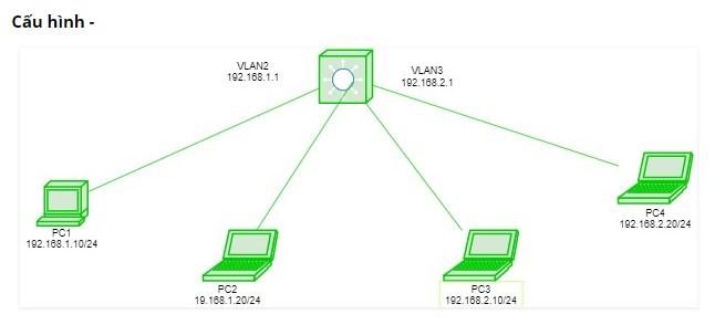 Ứng dụng mạng nào cần chuyển mạch switch layer 3