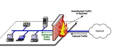 Chức năng của firewall là gì?