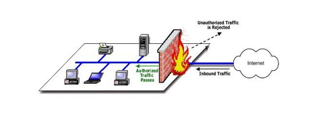 Chức năng của firewall là gì