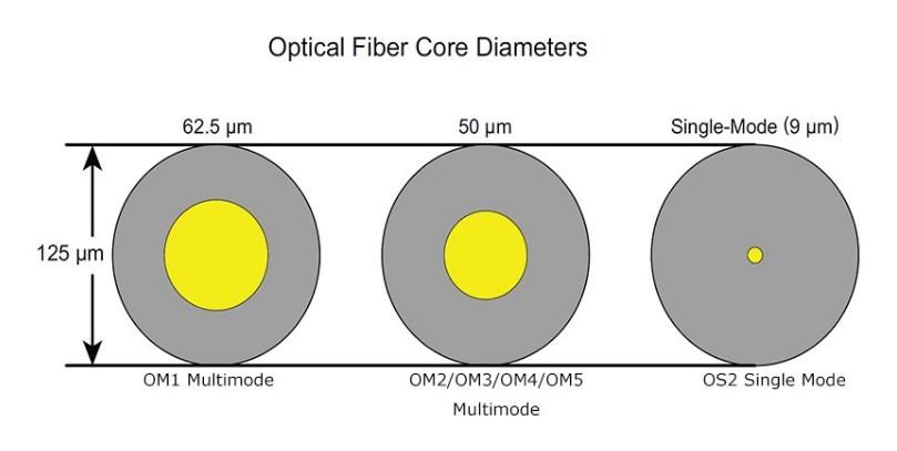 Đường kính lõi sợi quang đơn mode là gì
