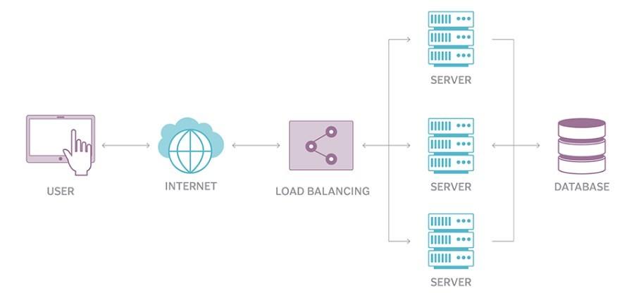 network load balancing là gì