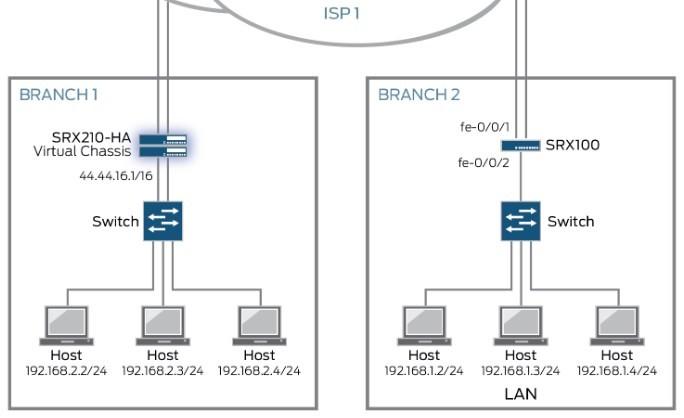 Hướng dẫn cấu hình firewall Juniper
