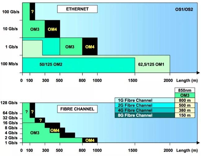 biểu đồ khoảng cách truyền của cáp quang