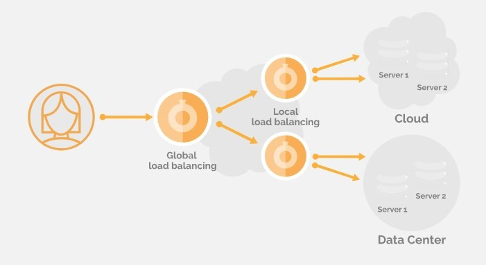 khái niệm load balancing
