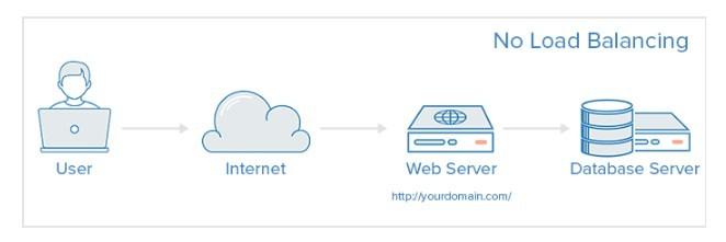 Cơ sở hạ tầng web không có cân bằng tải load balancing