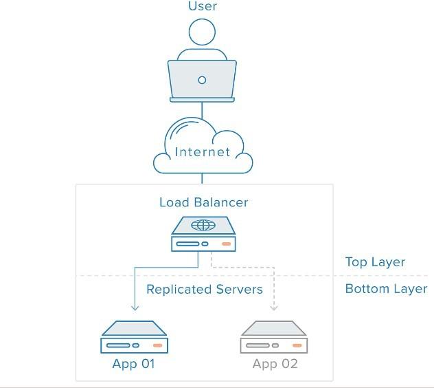 Cơ sở hạ tầng web có cân bằng tải load balancing
