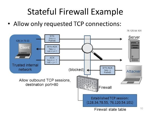 stateful firewall là gì