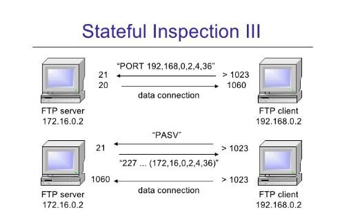 stateful inspection là gì