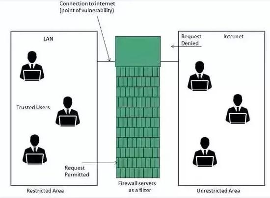 firewall chức năng
