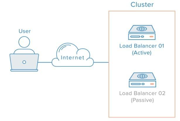 tìm hiểu về load balancing