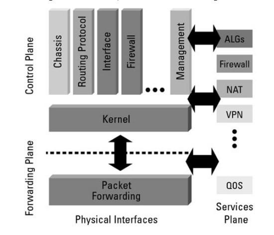 Các tính năng của hệ điều hànhJUNOS