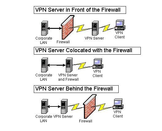 Nên dùng firewall cứng hay mềm