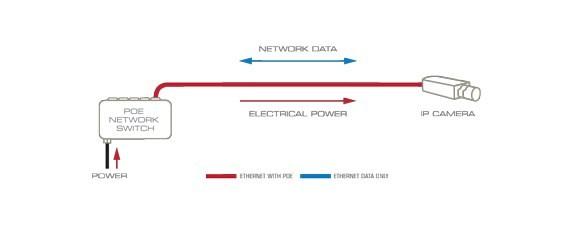 Nguồn qua Ethernet bằng thêm switch POE