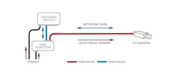 Nguồn qua Ethernet bằng thêm POE Midspan