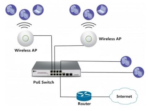 Chọn bộ cấp nguồn qua ethernet poe cho mạng WiFi