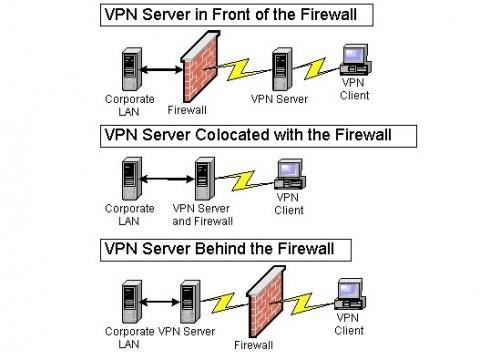 Hướng dẫn mua firewall cứng cho hệ thống mạng