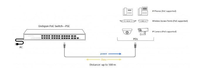 Power over Ethernet là gì?