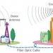 Mạng không dây WiFi cáp quang là gì?