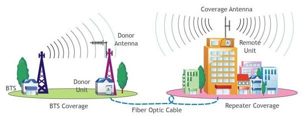 WiFi cáp quang là gì