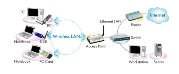 Ưu điểm access point wifi