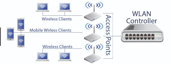 Bộ điều khiển quản lý wifi tập trung wireless controller là gì?