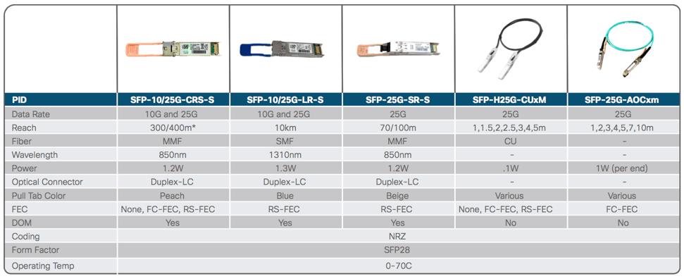 module quang 25G SFP28