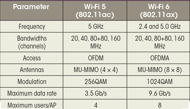 so sánh wifi 5 và wifi 6